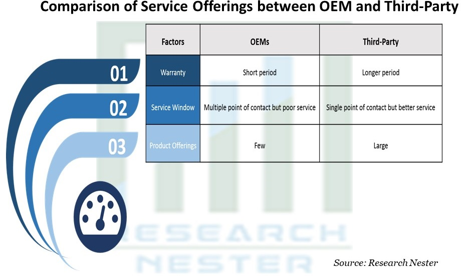Comparison of Service Offerings between OEM and Third-Party