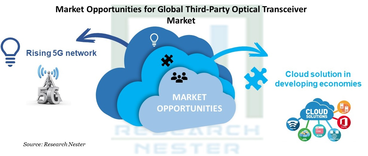 Third-Party Optical Transceiver Market