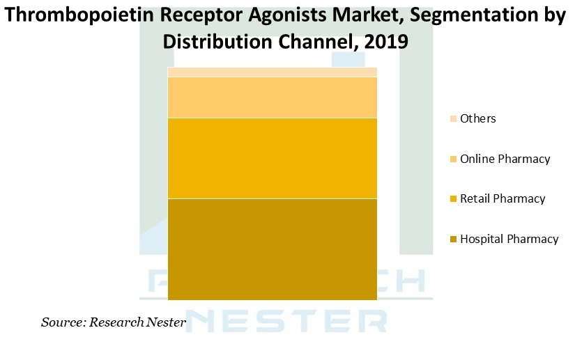 Thrombopoietin Receptor Agonists Market Graph
