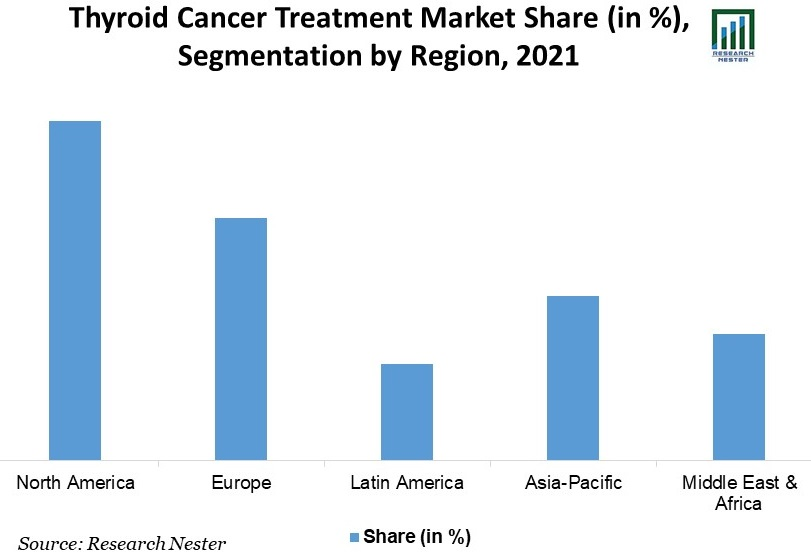hyroid-Cancer-Treatment-Market-Share