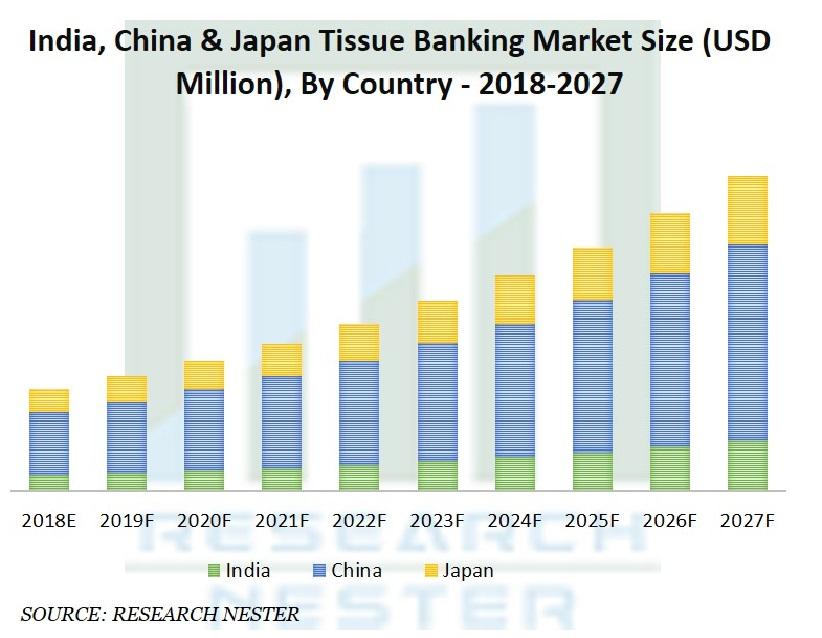 Tissue Banking Market