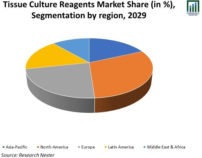 Tissue-Culture-Reagents-Market-Share