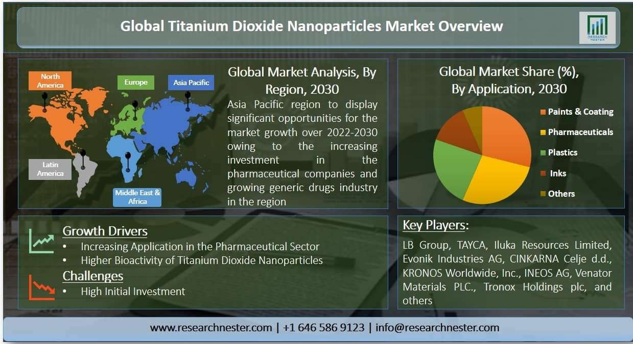 Titanium Dioxide Nanoparticles Market Graph