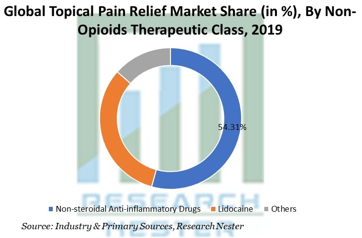 Topical Pain Relief Market Share By Non-Opioids Therapeutic Class