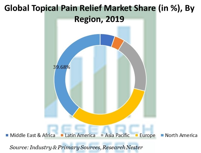 Topical Pain Relief Market Share By Region
