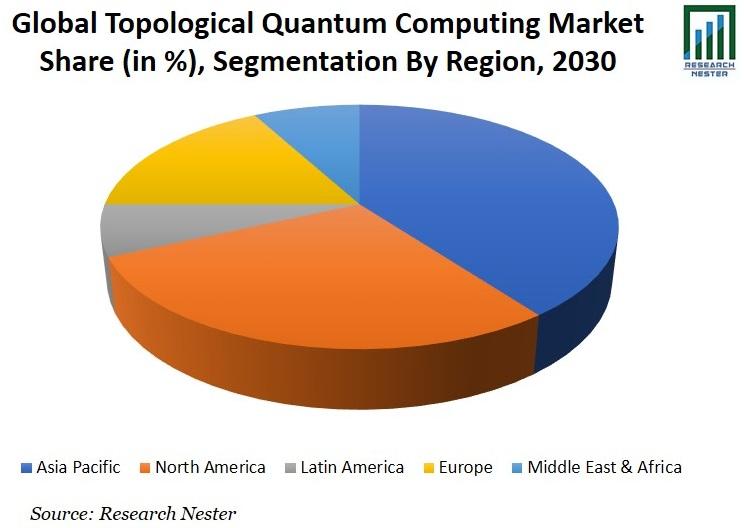 Topological Quantum Computing Market Share Graph