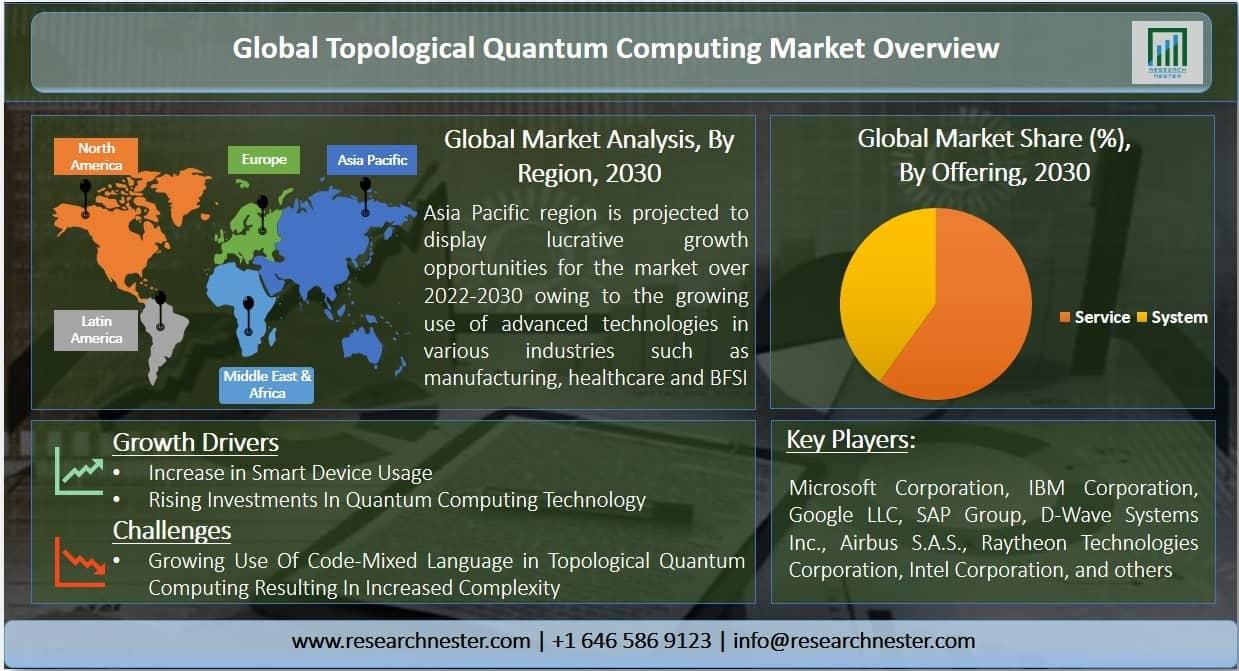 Topological quantum computing market Graph