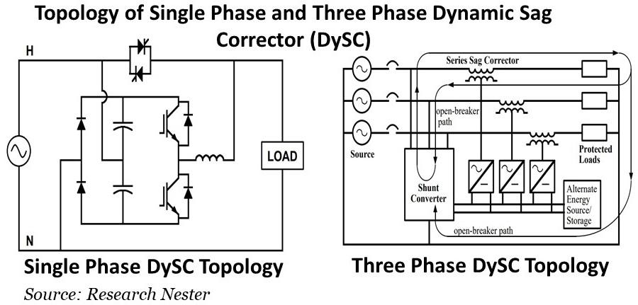 Topology-of-Single-Phase-and-Three-Phase-Dynamic-Sag-Corrector