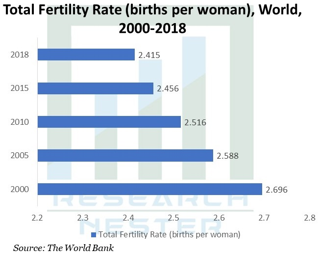 Total-Fertility-Rate-World