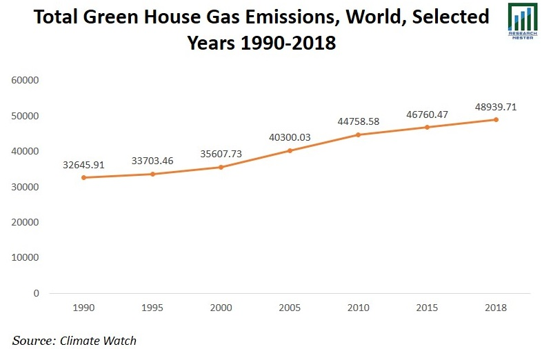 Total Green House Gas Emissions Graph
