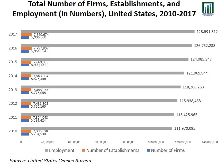 Total Number of Firms Graph