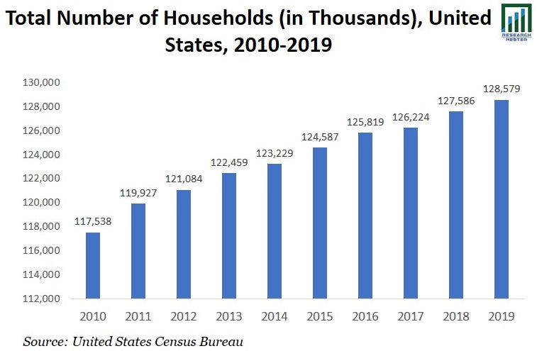 Total Number of Households Graph