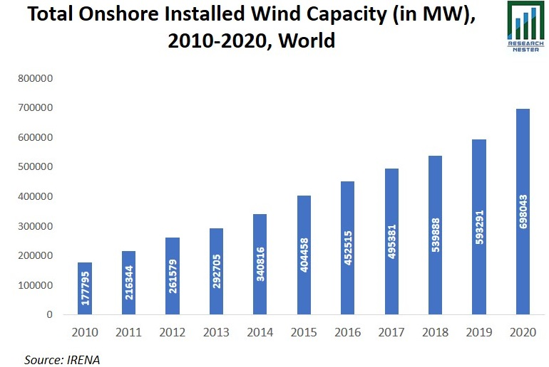 Total Onshore Installed Wind Capacity Graph