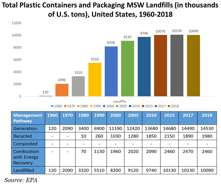 Total-Plastic-Containers-and-Packaging-MSW-Landfills