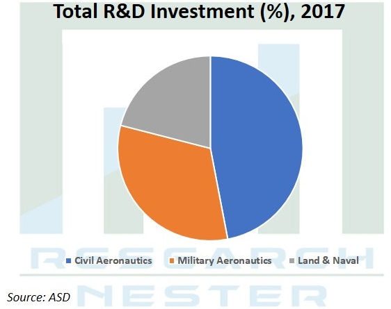 Total R&D Investment