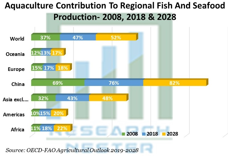Aquaculture Contribution To Regional Fish And Seafood Production