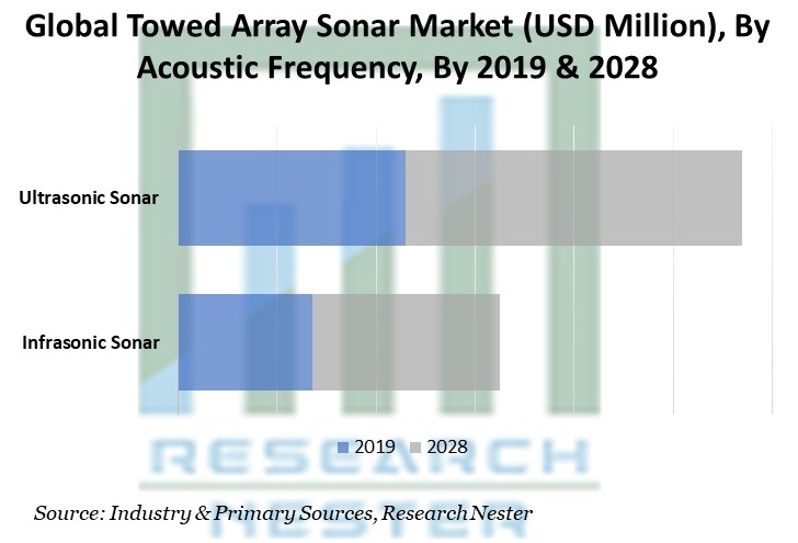 Towed Array Sonar Market By Acoustic Frequency