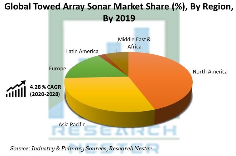 Towed Array Sonar Market Share by Region