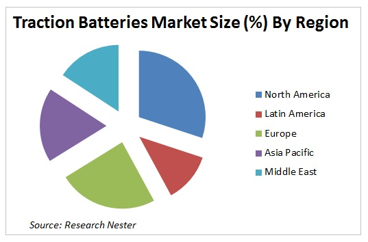 Traction Batteries Market