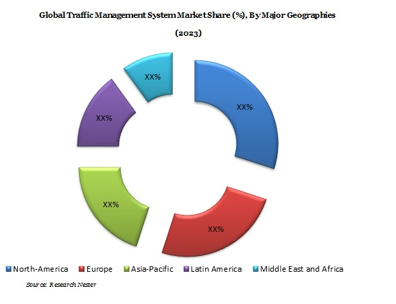 Traffic management system Market Demand & Revenue