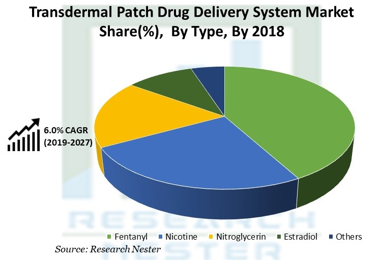 Transdermal Patch Drug Delivery System Market