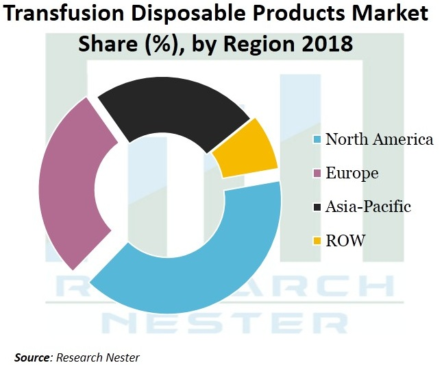 Transfusion-Disposable-Products-Market-Growth