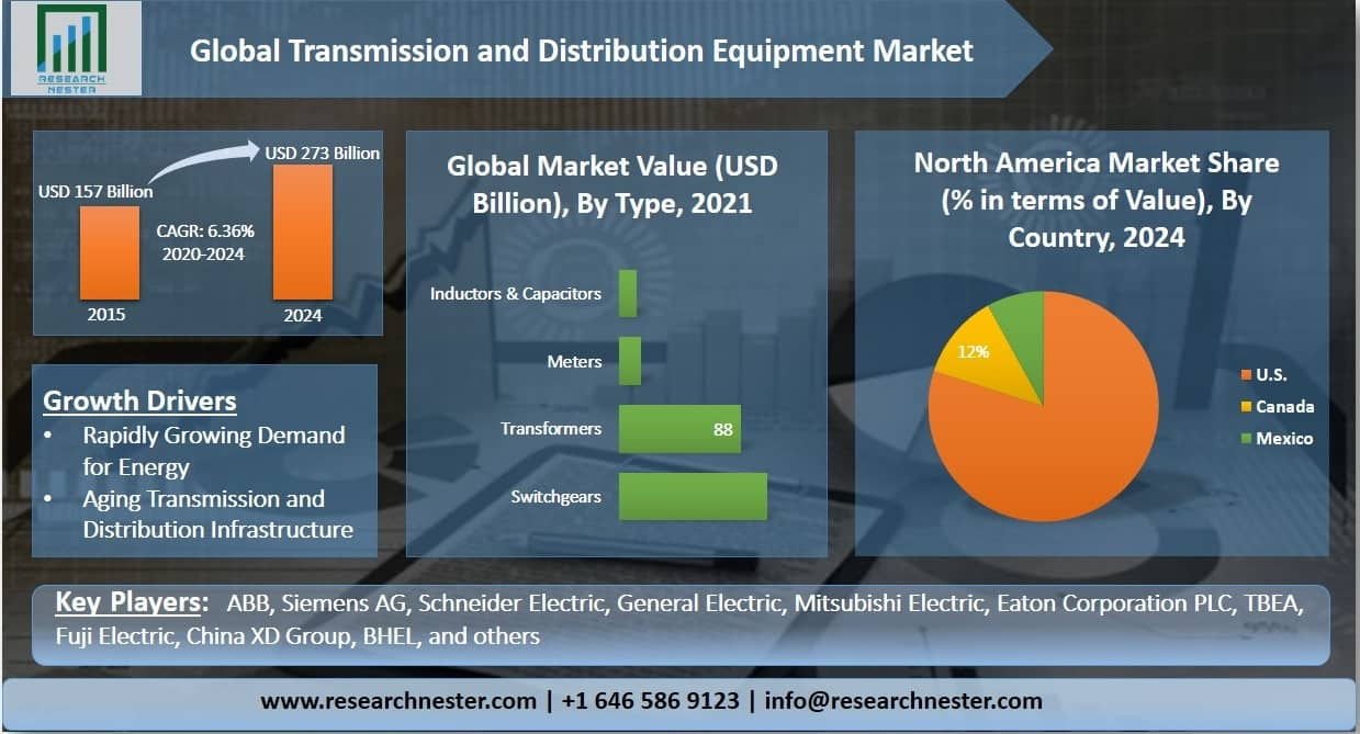 Transmission and Distribution Equipment Market Graph