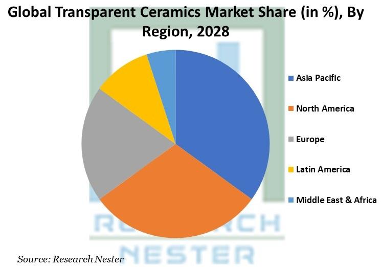 Transparent Ceramics Market Share by Region