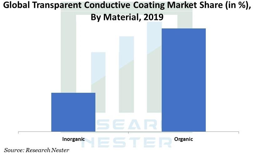 Transparent Conductive Coating Market Graph