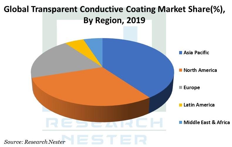Transparent Conductive Graph