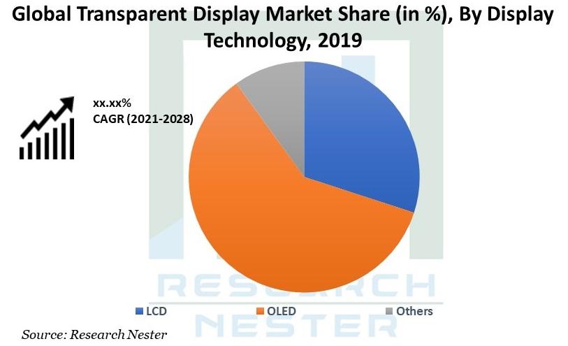 Transparent Display Market Graph