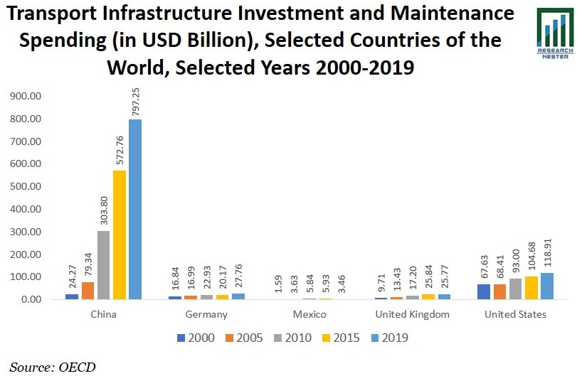 Transport Infrastructure Investment and Maintenance Spending image