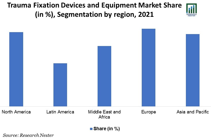 Trauma-Fixation-Devices-and-Equipment-Market-Share