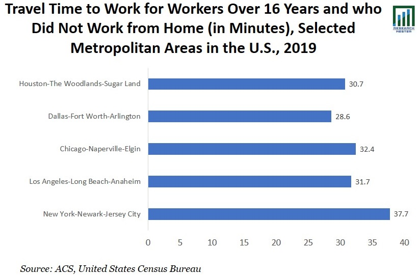 Travel Time to Work Graph