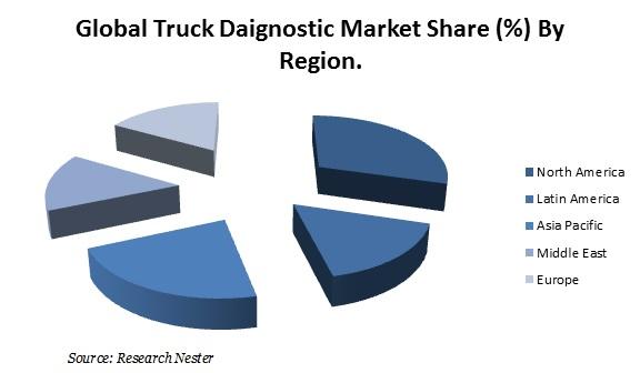 Truck Daignostic Market