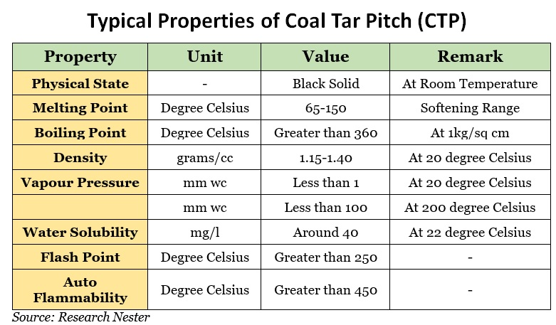 Typical Properties of coal Tar Pitch Graph