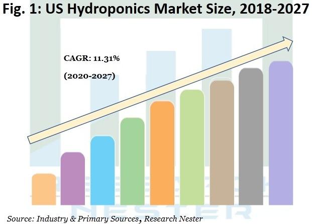 US hydroponics market