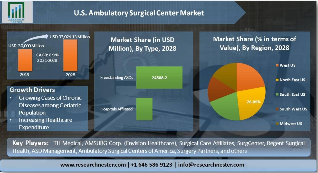 U.S. Ambulatory Surgical Centers (ASCs) Market Graph