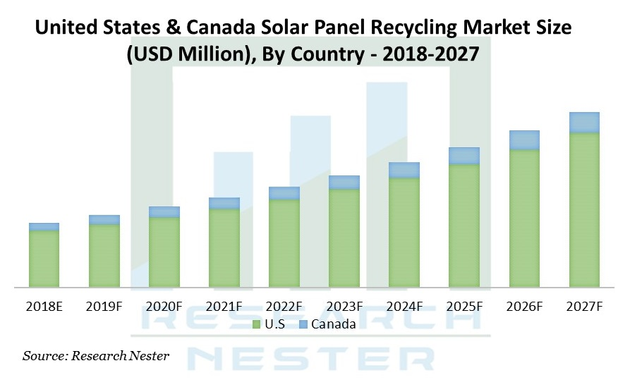 United States Canada Solar Panel Recycling Market Size