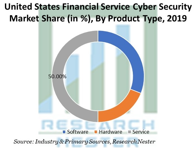 United States Financial Service Cyber Security Market Share