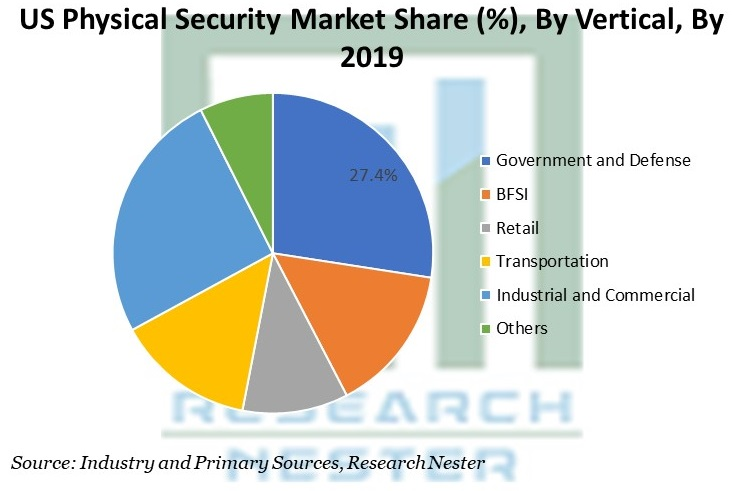US Physical Security Market Share