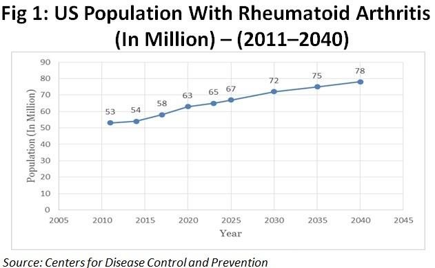US Population with Rheumatoid Arthritis