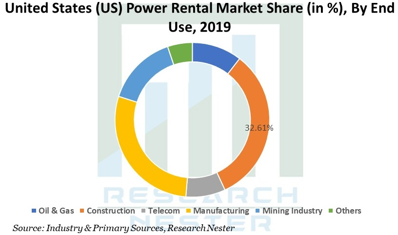 United states power rental Graph