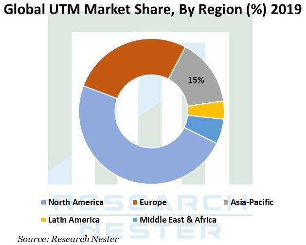 UTM-Market