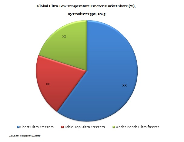 Ultra Low Temperature Freezer Market Demand & Revenue Opportunity