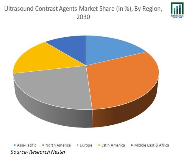 Ultrasound-Contrast-Agents-Market-Size