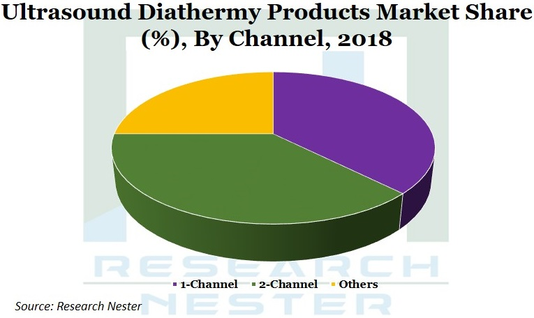 Ultrasound Diathermy Products market Graph