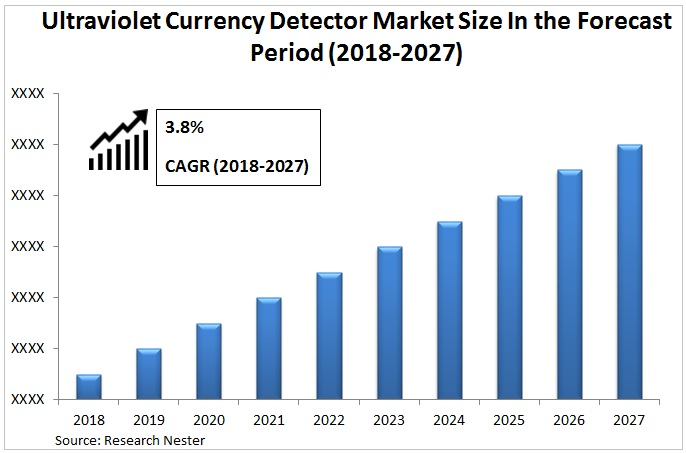 Ultraviolet currency detector market Graph