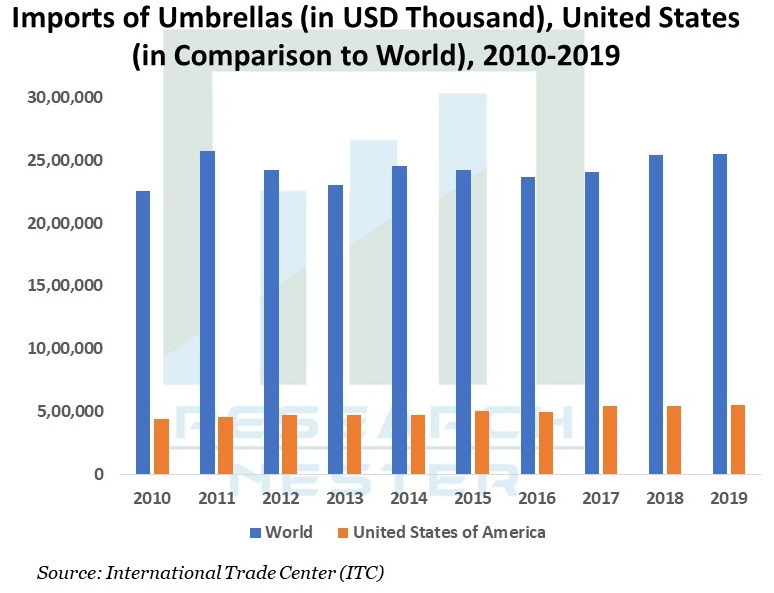 Umbrella-Market-Share
