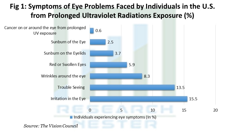 Symptoms of Eye Problems Faced